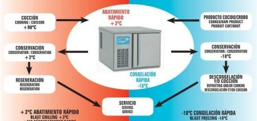 Que es un abatidor de temperatura