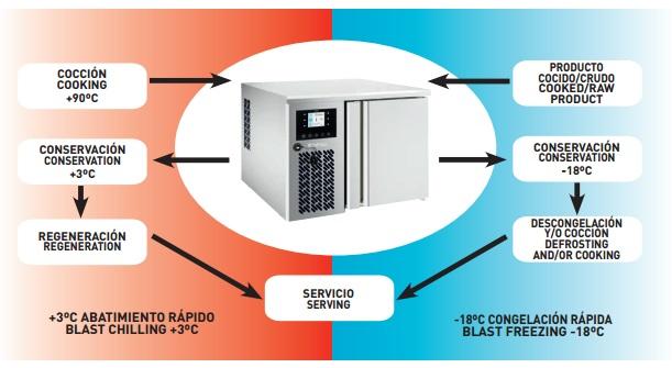 Abatidor Temperatura 7 Bandejas